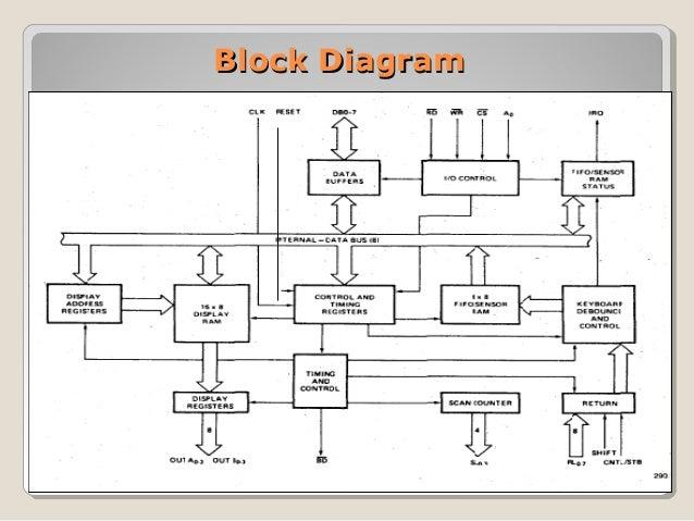 8279 keyboard and display interfacing rh slideshare net block diagram of 8279 keyboard controller Keyboard Schematic Diagram