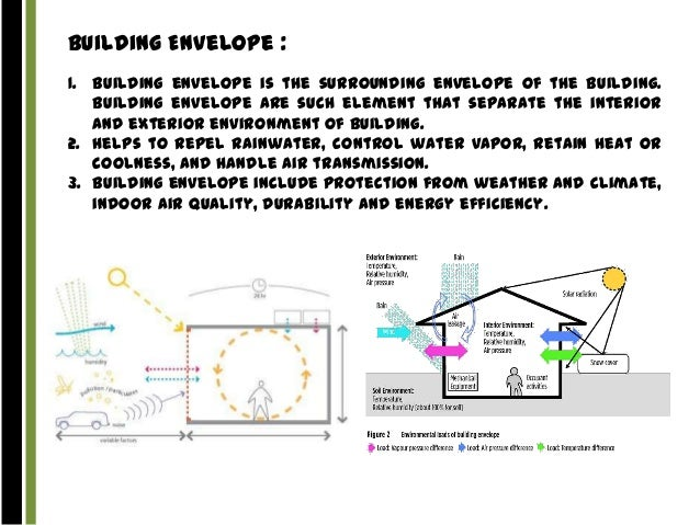 Bathroom design presentation vartika khandelwal for Envelope house plans