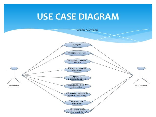 Use case diagram for recruitment term paper writing service use case diagram for recruitment apartment management system analysis design info 620 information systems analysis ccuart Gallery