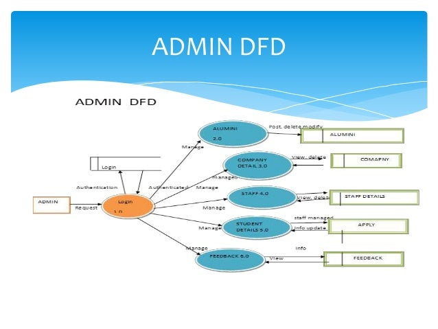 Placement cell project data flow diagram 15 ccuart Choice Image