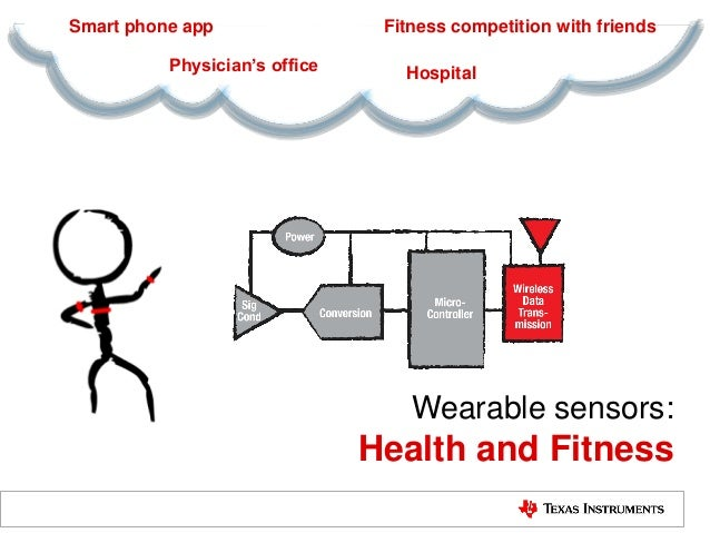 Wearable sensors: Health and Fitness Hospital Smart phone app Physician's office Fitness competition with friends