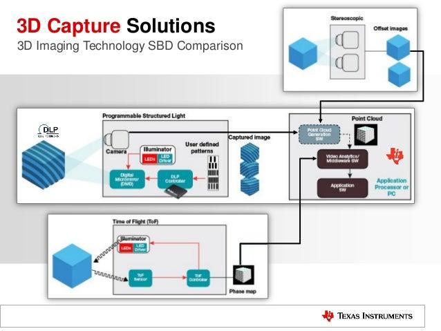 3D Capture Solutions 3D Imaging Technology SBD Comparison