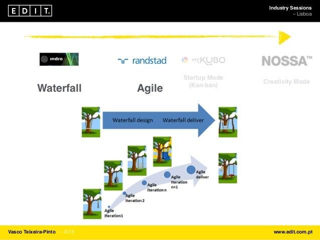 Industry Sessions ⎯ Lisboa Vasco Teixeira-Pinto ⎯ 2016 www.edit.com.pt Waterfall Agile Startup Mode (Kan-ban) Creativity M...
