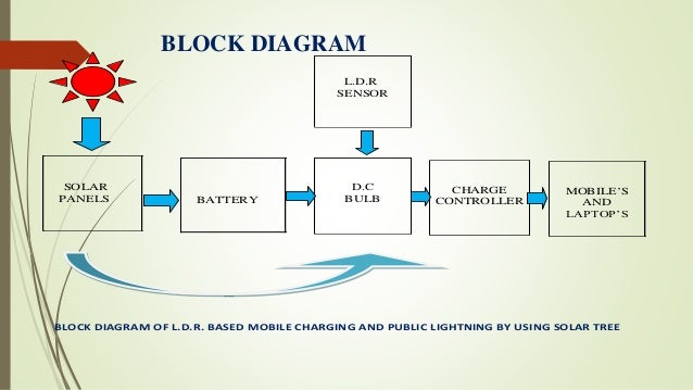 Ldr based public lightning and mobile charging using solar tree 10 block diagram cheapraybanclubmaster Images