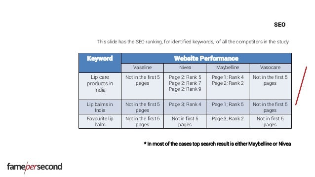 SEO Keyword Website Performance Vaseline Nivea Maybelline Vasocare Lip care products in India Not in the first 5 pages Pag...