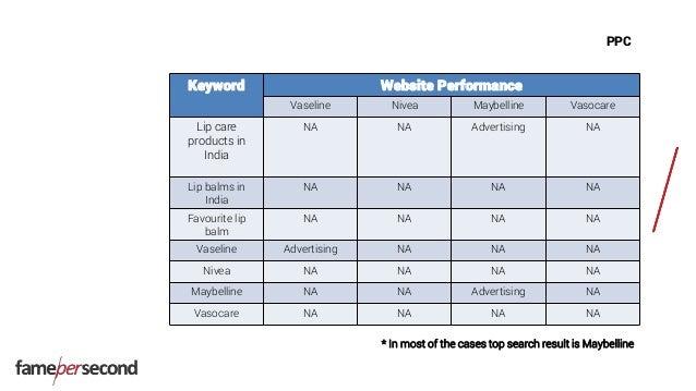 PPC Keyword Website Performance Vaseline Nivea Maybelline Vasocare Lip care products in India NA NA Advertising NA Lip bal...
