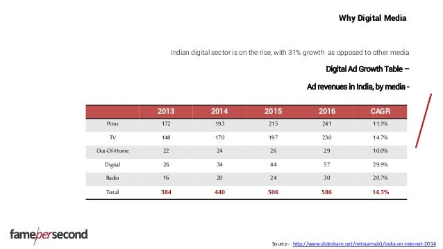 Why Digital Media Indian digital sector is on the rise, with 31% growth as opposed to other media Digital Ad Growth Table ...