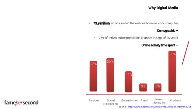Why Digital Media • 73.9 million Indians surfed the web via home or work computer Demographic – • 75% of Indian online pop...