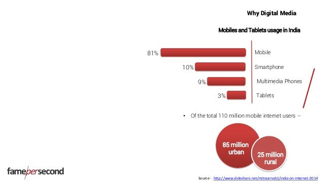 Why Digital Media Mobiles and Tablets usage in India • Of the total 110 million mobile internet users – Mobile Smartphone ...