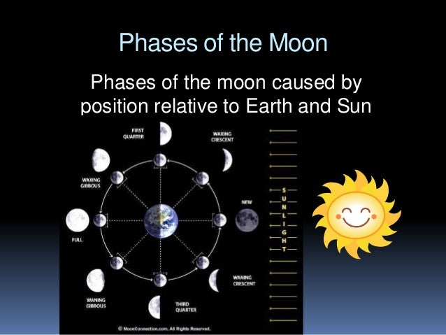 phases of the moon phases of the moon caused by