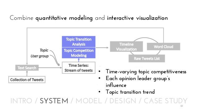 Combine quantitative modeling and interactive visualization Topic Transition Analysis Topic User group  Text Search Collec...