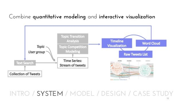 Combine quantitative modeling and interactive visualization Topic Transition Analysis Topic User group  Text Search  Topic...