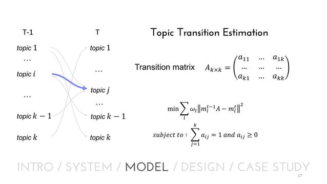 T-1  T  Topic Transition Estimation  … … …  Transition matrix  …  INTRO / SYSTEM / MODEL / DESIGN / CASE STUDY 17