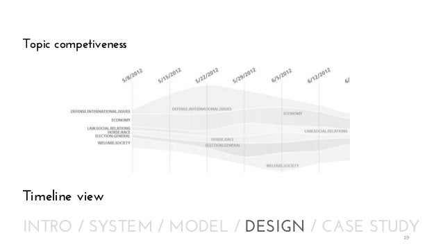 Topic competiveness  Timeline view  INTRO / SYSTEM / MODEL / DESIGN / CASE STUDY 19