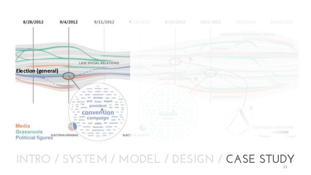 Election (general)  INTRO / SYSTEM / MODEL / DESIGN / CASE STUDY 23
