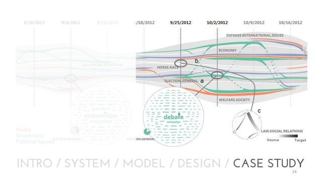 INTRO / SYSTEM / MODEL / DESIGN / CASE STUDY 24