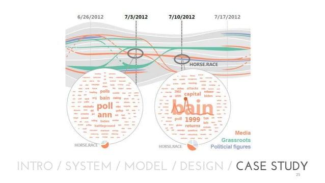 INTRO / SYSTEM / MODEL / DESIGN / CASE STUDY 25