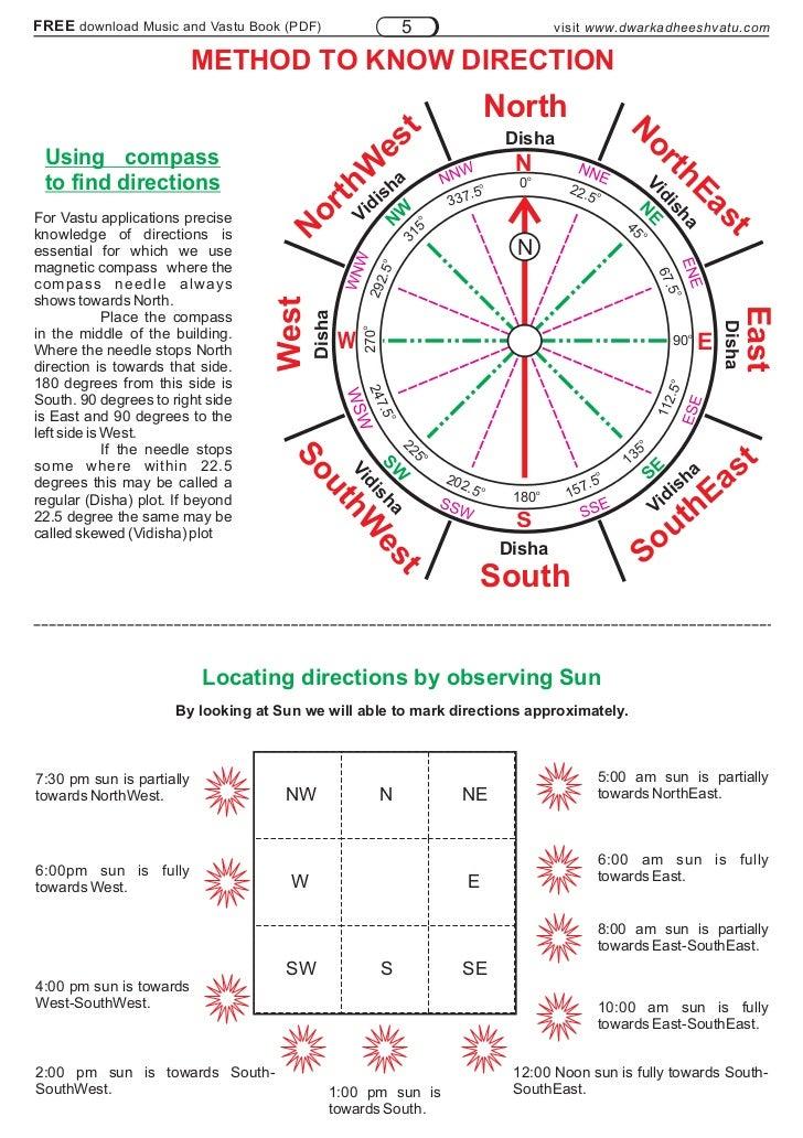 Vastu principles 100p - Building a home according to cardinal directions ...