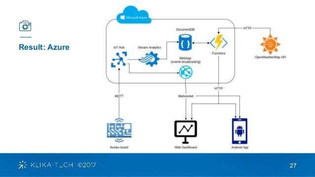 IoT Solution Design based on Azure and AWS