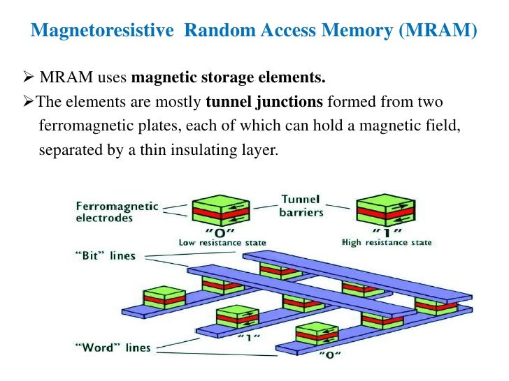 energy recovery in static ram memory Then we provide a guideline of designing volatile stt–ram cell and memory array in terms of energy static and dynamic energy recovery-techniques for memory.