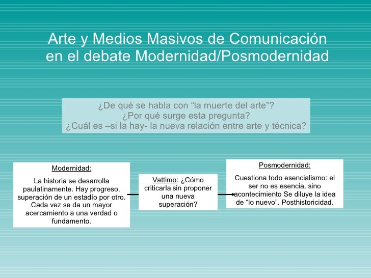 """Arte y Medios Masivos de Comunicación en el debate Modernidad/Posmodernidad ¿De qué se habla con """"la muerte del arte""""? ¿Po..."""