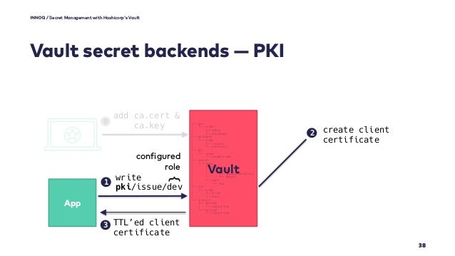 Secret Management with Hashicorp's Vault