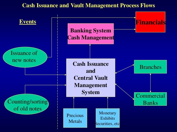 cms management system in banks in This type of sales system,  banks' push into asset management marks a significant reversal from when many financial institutions viewed their fund arms as the.
