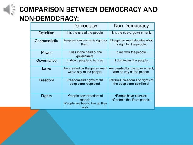 difference b w democracy and monarchy Democracy, theocracy and monarchy running any enterprise the process through which this power is exercised creates the contours of a unique type of democracy.