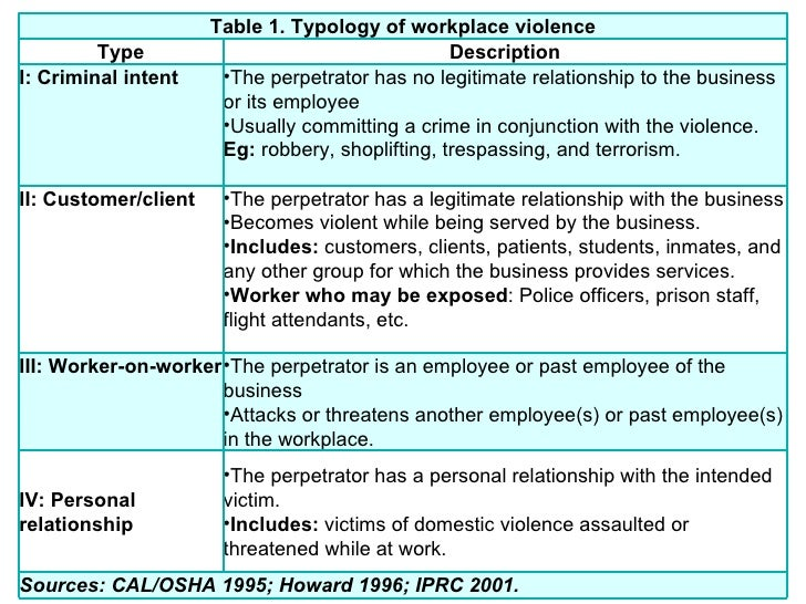 Bullying is Domestic Violence At Work