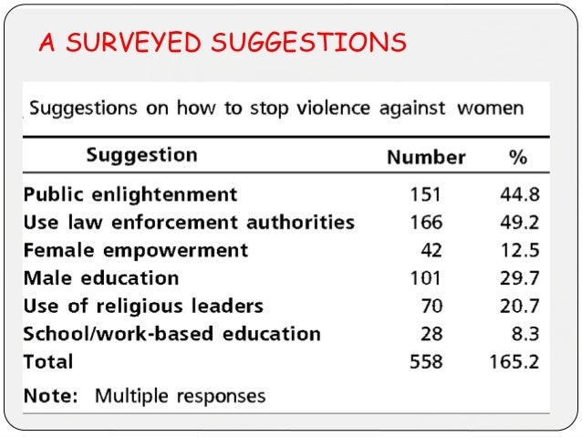 A SURVEYED SUGGESTIONS