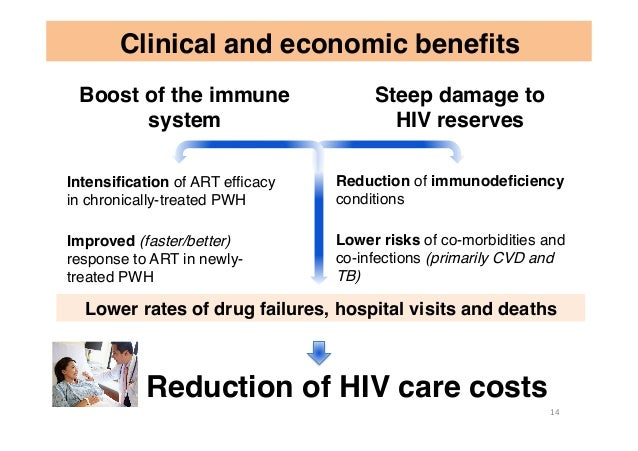 Clinical and economic benefits Reduction of HIV care costs Intensification of ART efficacy in chronically-treated PWH Improve...