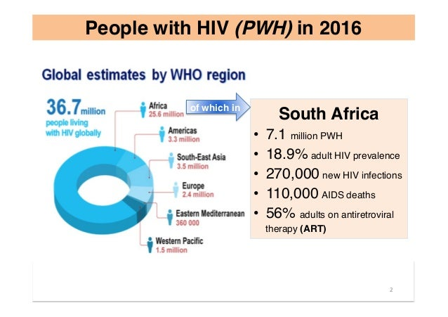 People with HIV (PWH) in 2016 South Africa • 7.1 million PWH • 18.9% adult HIV prevalence • 270,000 new HIV infections ...