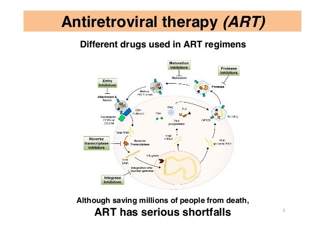 Antiretroviral therapy (ART) Although saving millions of people from death, ART has serious shortfalls Different drugs use...