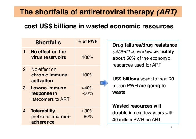 Drug failures/drug resistance (≈6%-61%, worldwide) nullify about 50% of the economic resources used for ART US$ billions s...