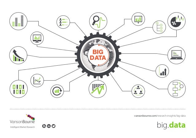 big.data vansonbourne.com/research-insights/big-data BIG DATA