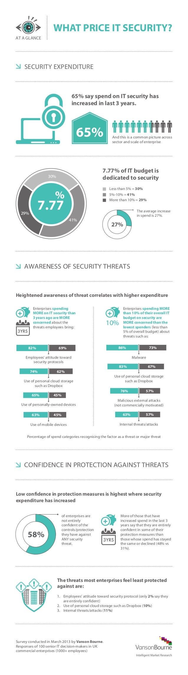 WHAT PRICE IT SECURITY? AT A GLANCE  SECURITY EXPENDITURE  65% say spend on IT security has increased in last 3 years.  65...