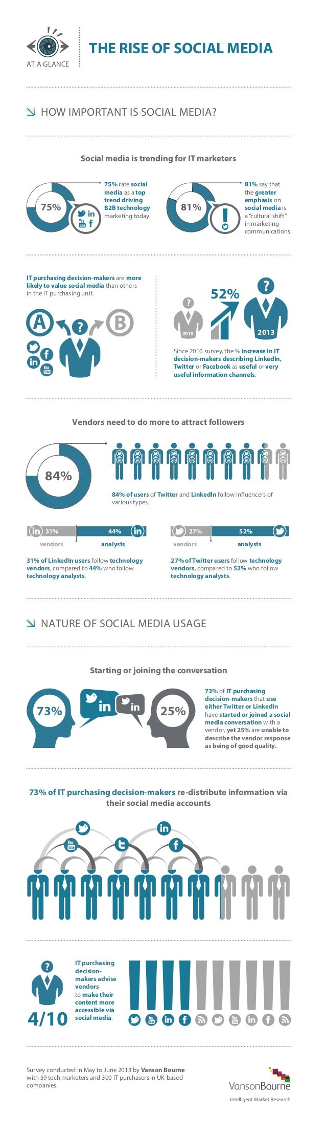 THE RISE OF SOCIAL MEDIA AT A GLANCE  HOW IMPORTANT IS SOCIAL MEDIA?  Social media is trending for IT marketers 75% rate s...
