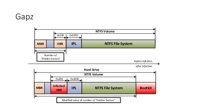 "Gapz  NTFS Volume  0x200 0x1E00  MBR VBR IPL NTFS File System  Number of  ""Hidden Sectors""  0x200 0x1E00  Infected  VBR  H..."