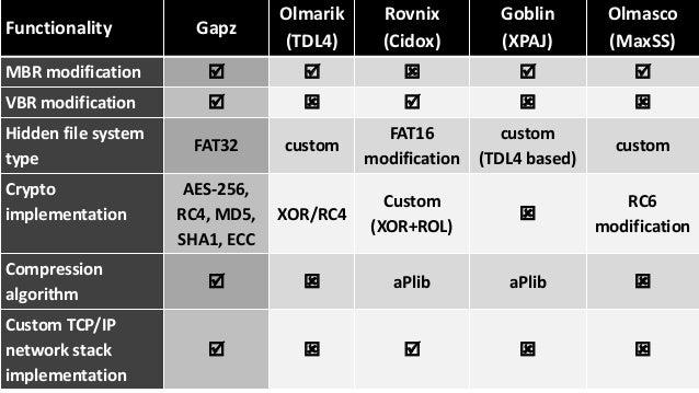 Olmarik  (TDL4)  Rovnix  (Cidox)  Modern Bootkits Comparison Functionality Gapz  Goblin  (XPAJ)  Olmasco  (MaxSS)  MBR mod...