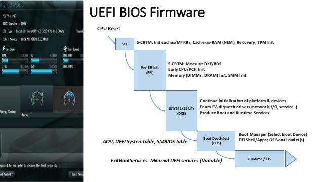 UEFI Bootkits  OS Kernel / Drivers  UEFI OS Loaders  DXE  Driver  DXE  Driver  UEFI DXE Core / Dispatcher  System Firmware...