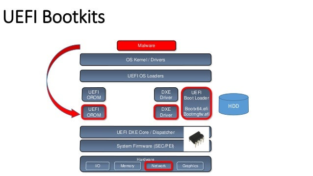 """UEFI Bootkits  Patching UEFI """"Option ROM""""  UEFI DXE Driver in Add-On Card (Network, Storage..)  Non-Embedded in FV in ROM ..."""