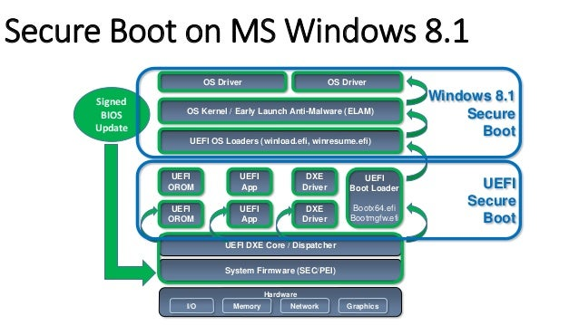 Secure Boot bypass possible?  OS Driver OS Exploit  UEFI OS Loaders  UEFI DXE Core / Dispatcher  System Firmware (SEC/PEI)...