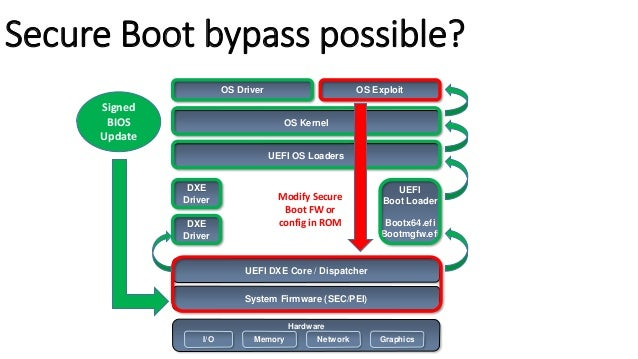 First Public Windows 8 Secure Boot Bypass (Aug 2013)  A Tale Of One Software Bypass Of Windows 8 Secure Boot