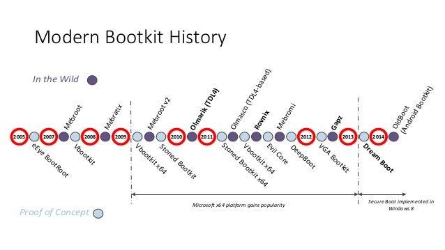 Modern Bootkit History  Mebroot  Vbootkit  22000055 22000077 22000088 22000099 22001100 22001111 22001122 22001133 2200114...
