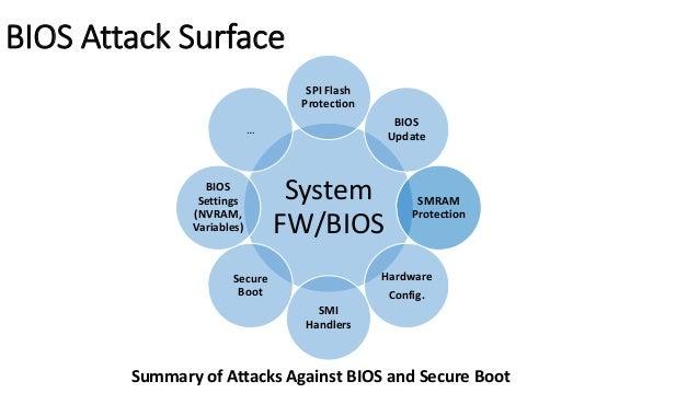 CHIPSEC  Platform Security  Assessment Framework  https://github.com/chipsec/chipsec  @CHIPSEC