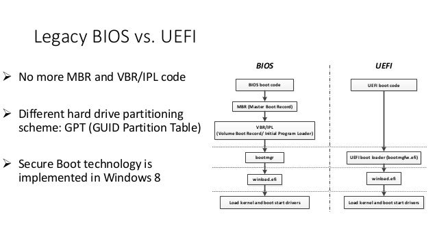 Legacy BIOS vs. UEFI   No more MBR and VBR/IPL code   Different hard drive partitioning  scheme: GPT (GUID Partition Tab...
