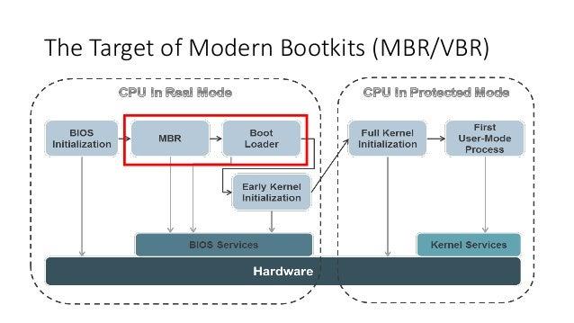 The Target of Modern Bootkits (MBR/VBR)