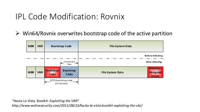 IPL Code Modification: Rovnix   Win64/Rovnix overwrites bootstrap code of the active partition  MBR VBR Bootstrap Code Fi...