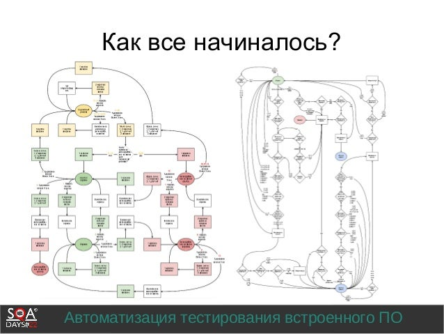 Автоматизация тестирования встроенного ПО Как все начиналось?