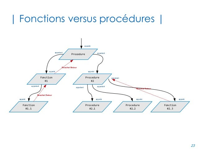23 | Fonctions versus procédures | Procedure Fonction #1 Procedure #2 Fonction #1.1 Procedure #2.1 Procedure #2.2 Fonction...